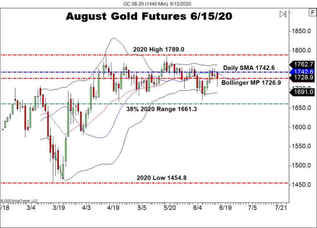 august gold