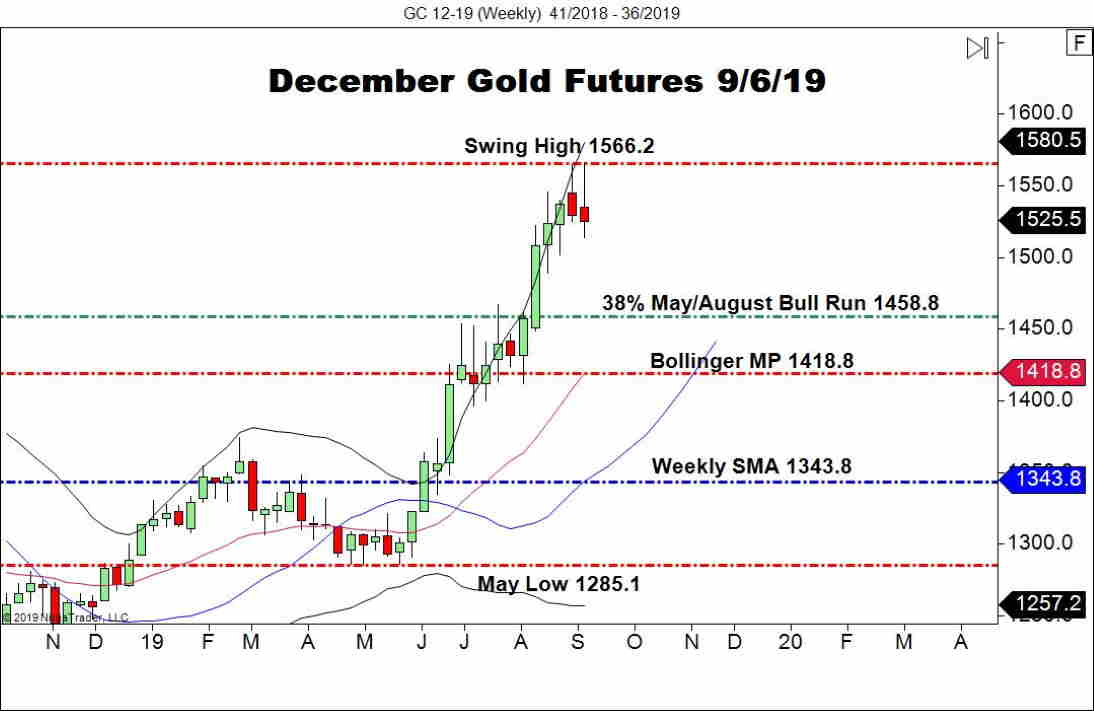December Gold Futures (GC), Weekly Chart