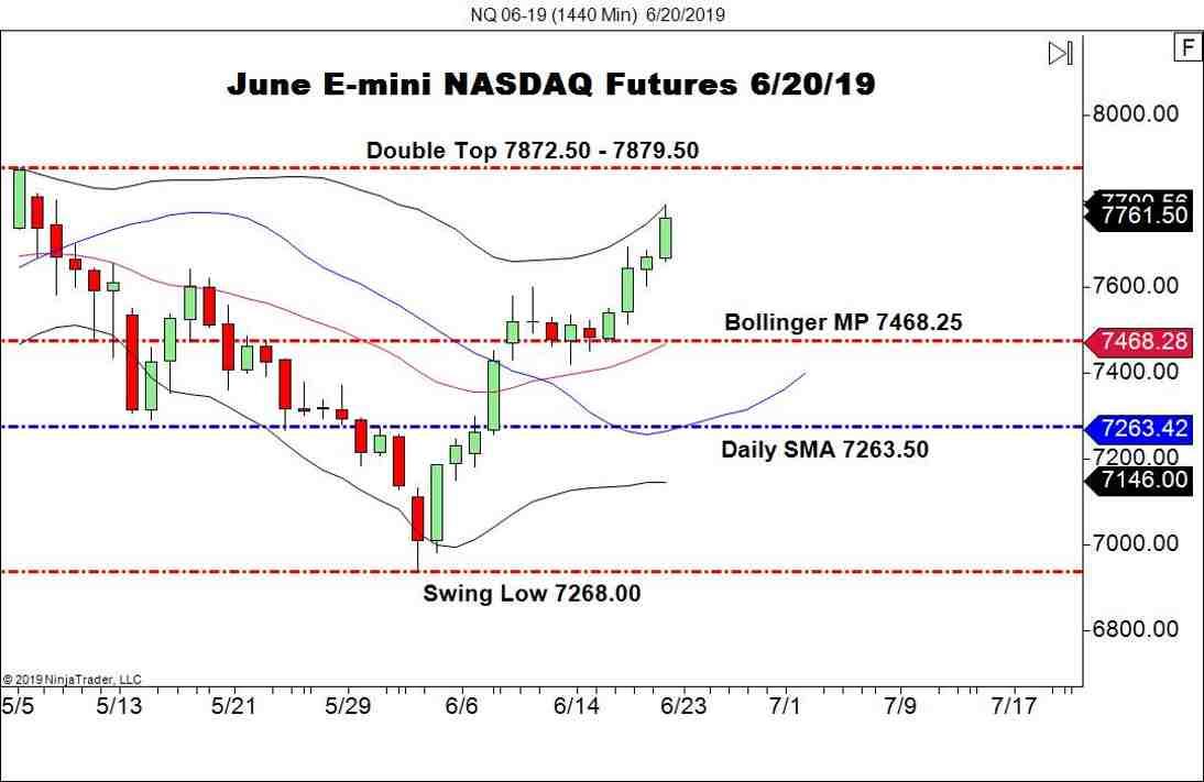 June E-mini NASDAQ Futures (NQ), Daily Chart, Post-FED