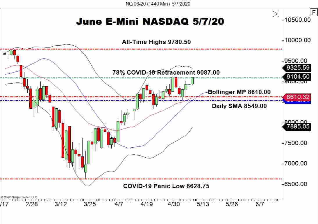 June E-mini NASDAQ (NQ), Daily Chart