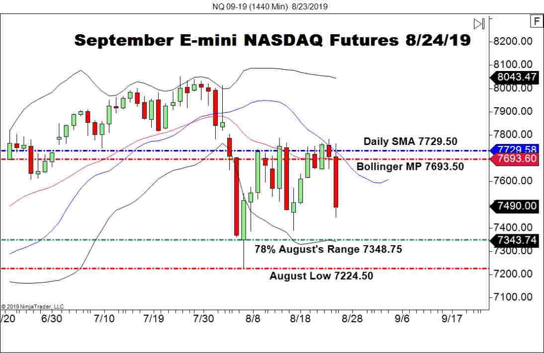 September E-mini NASDAQ Futures (NQ), Daily Chart