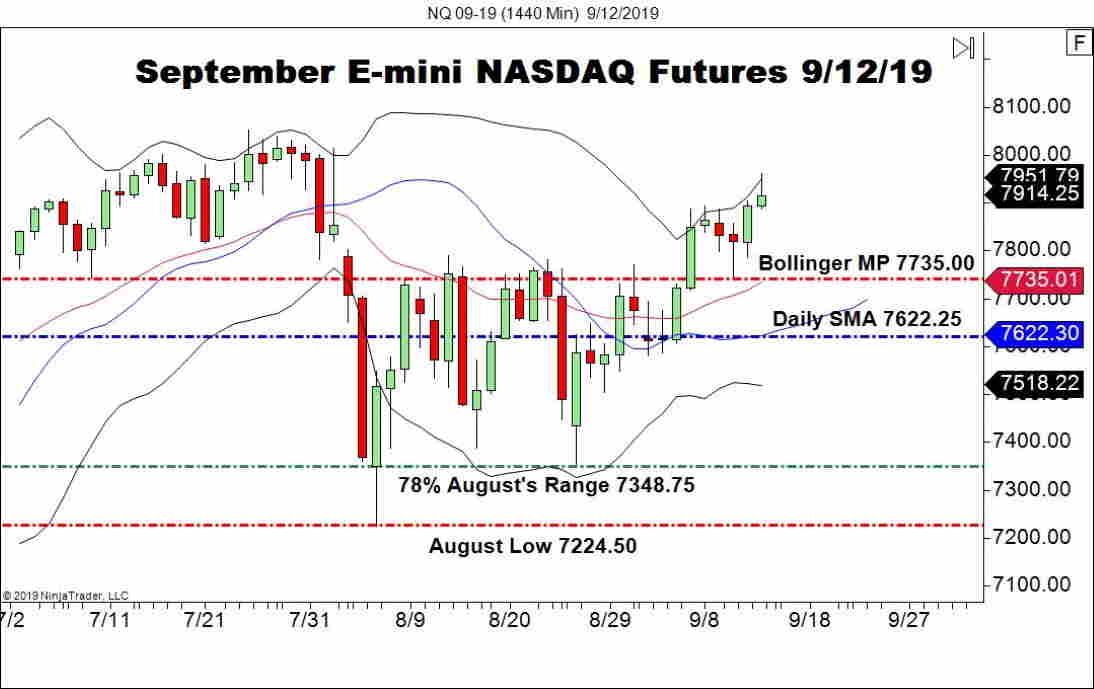September E-mini NASDAQ Futures (NQ), Daily Chart CPI