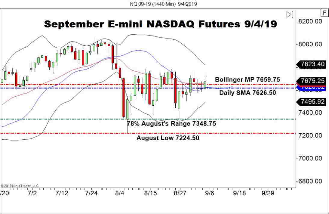 September E-mini NASDAQ Futures (NQ), Daily Chart indices