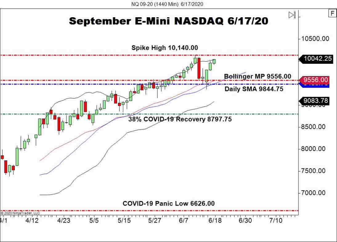 September E-mini NASDAQ Futures (NQ), Daily Chart