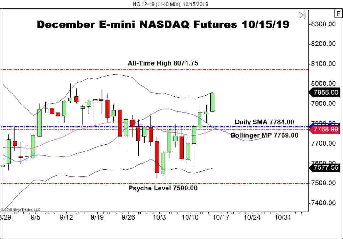 December E-mini NASDAQ Futures (NQ), Daily Chart
