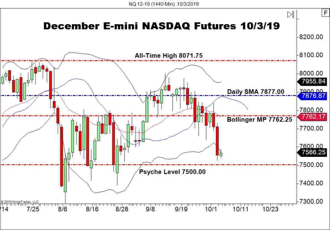 December E-mini NASDAQ Futures (NQ), Daily Chart stocks