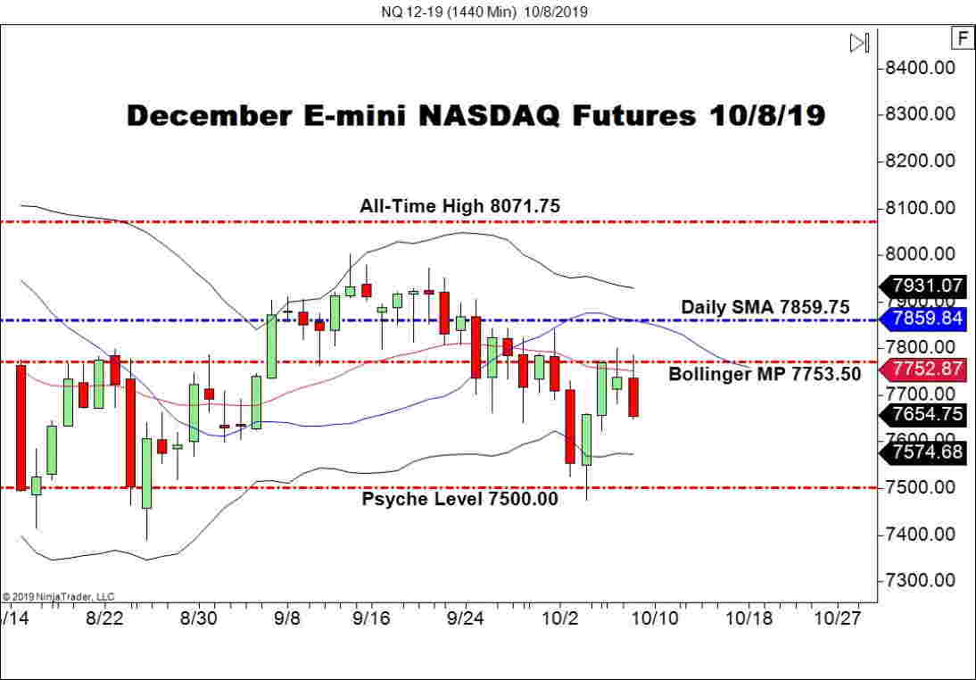 December E-Mini NASDAQ Futures (NQ), Daily Chart stocks