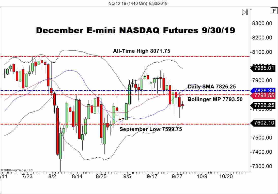 December E-mini NASDAQ Futures (NQ), Daily Chart indices
