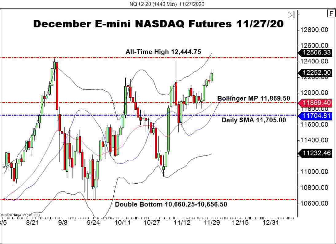 December E-mini NASDAQ Futures (NQ), Daily Chart