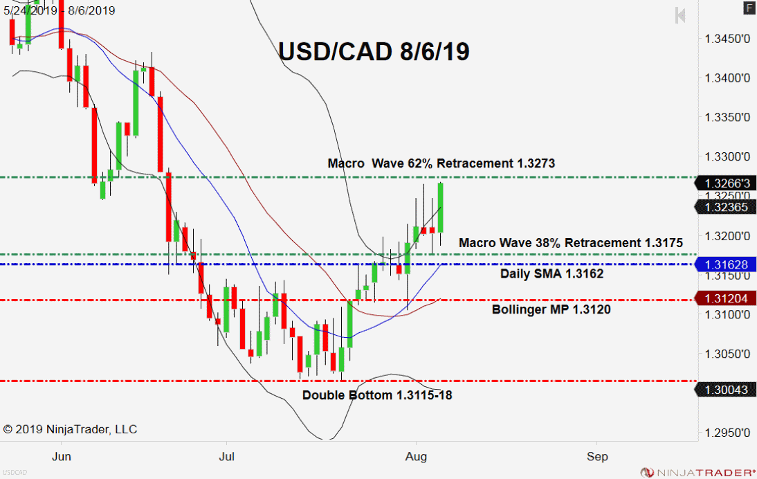 USD/CAD, Technical Outlook