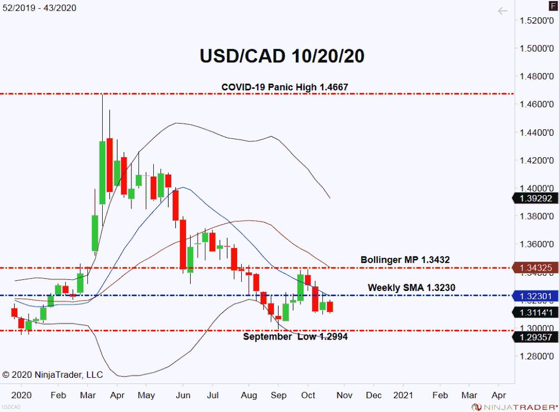 USD/CAD, Weekly Chart