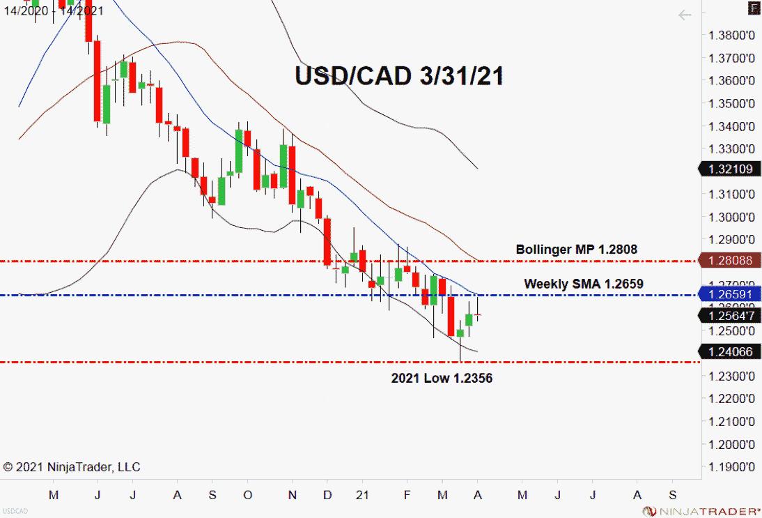 USD / CAD, Grafik Mingguan