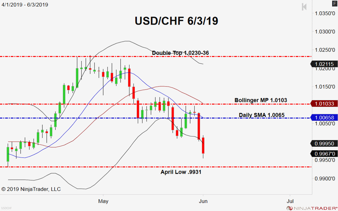 USD/CHF, Daily Chart