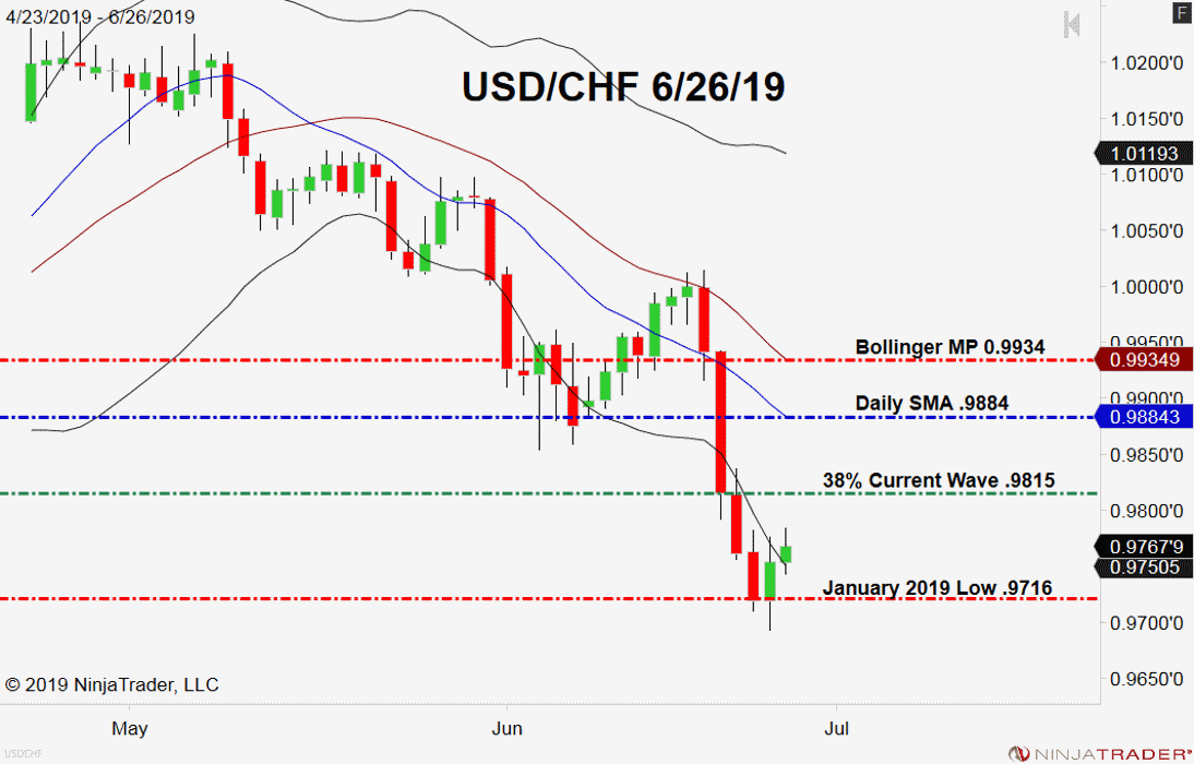 the usd