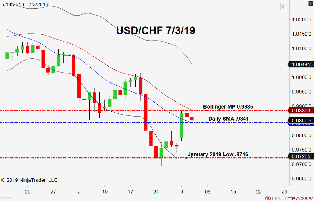 USD/CHF, Daily Chart forex