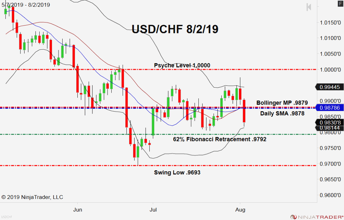 USD/CHF, Daily Chart safe-havens