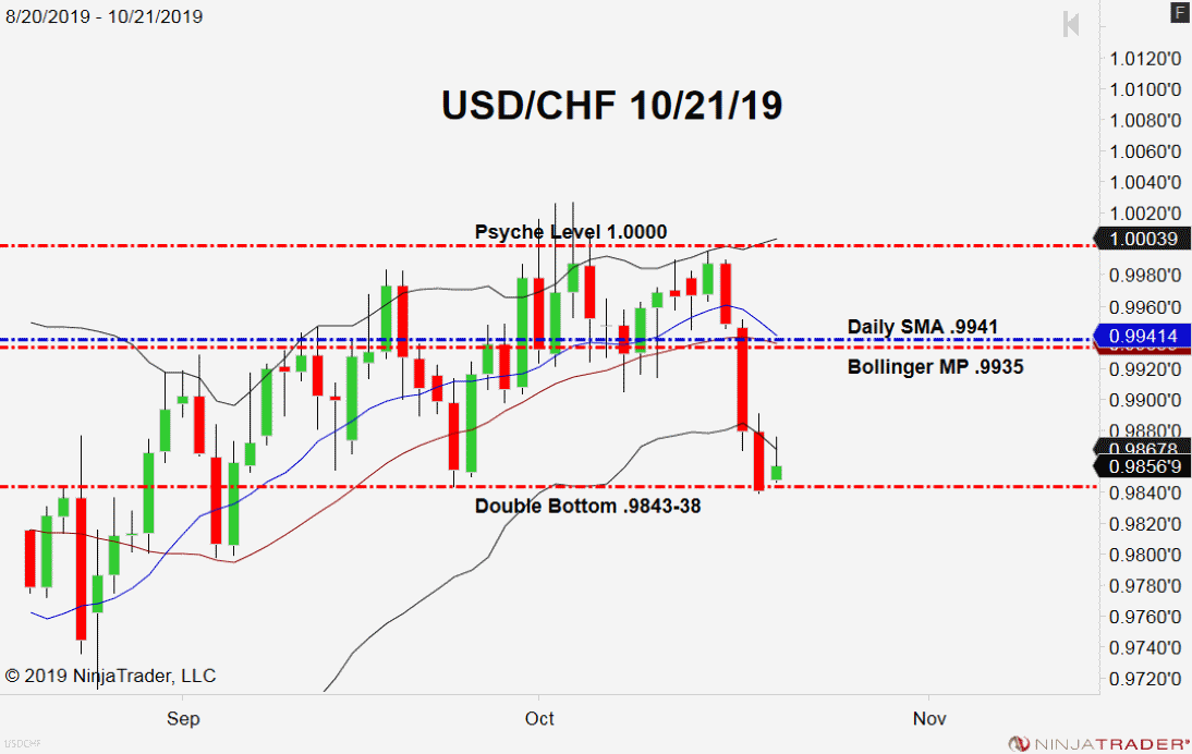 USD/CHF, Daily Chart safe havens