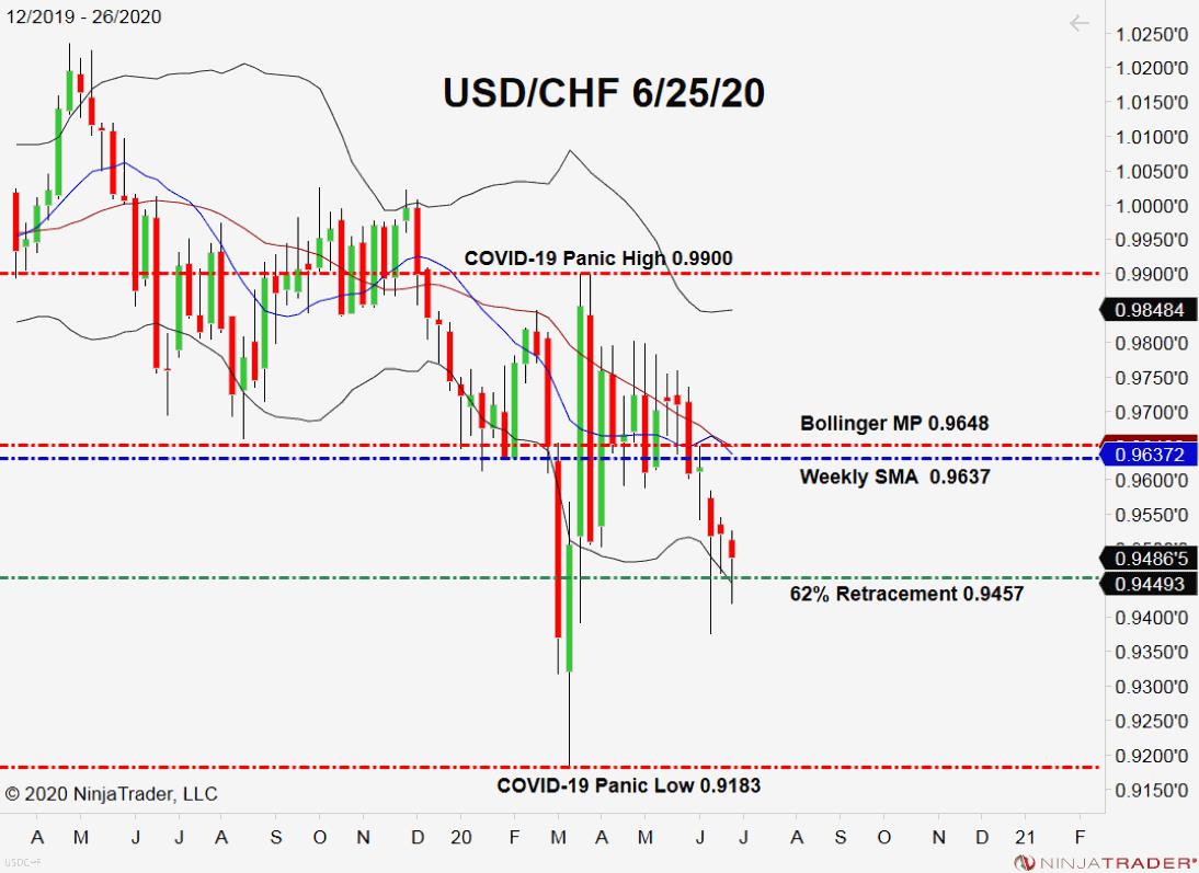 USD/CHF, Weekly Chart