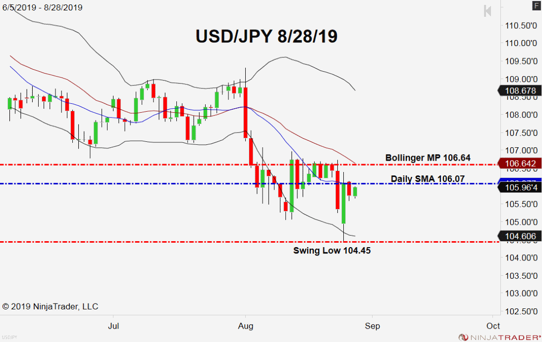 USD/JPY, Daily Chart