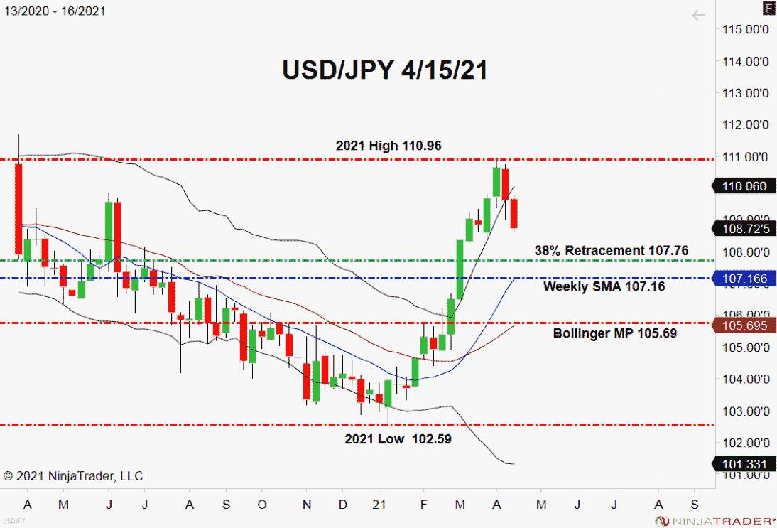 USD/JPY, Weekly Chart