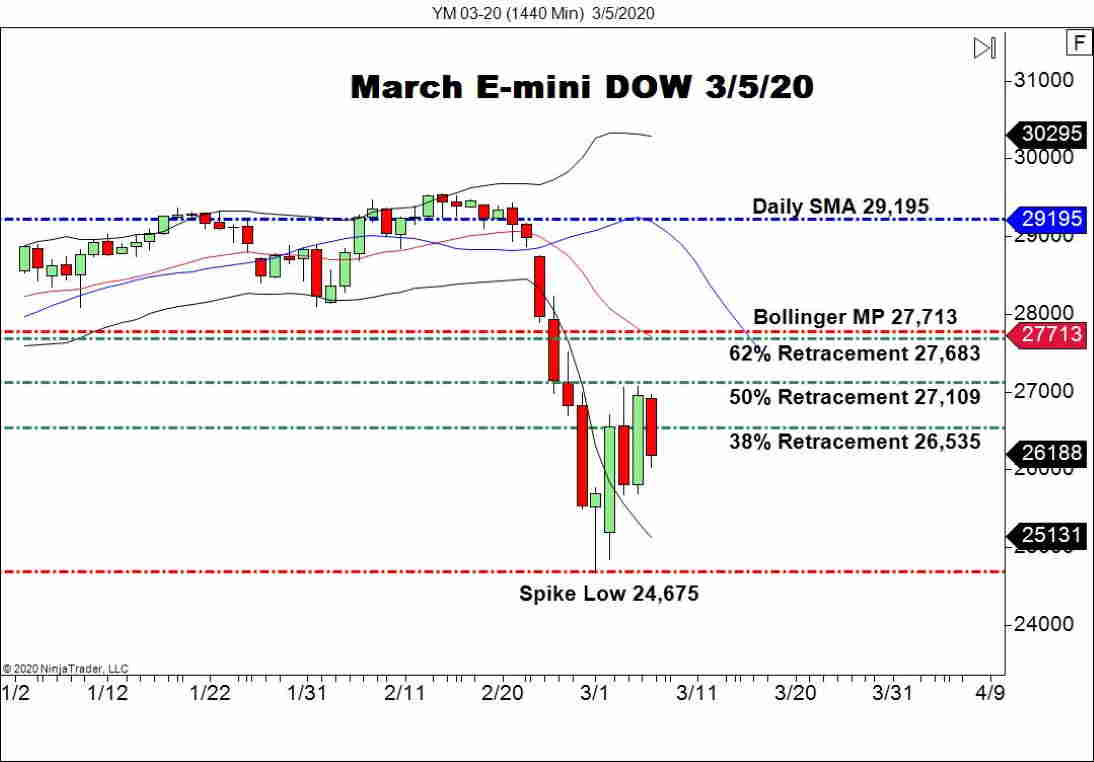 March E-mini Dow Futures (YM), Daily Chart