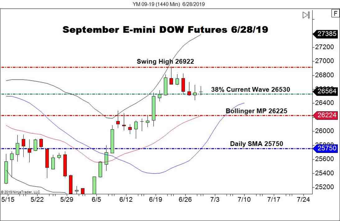 September E-mini DOW Futures (YM), Daily Chart G-20