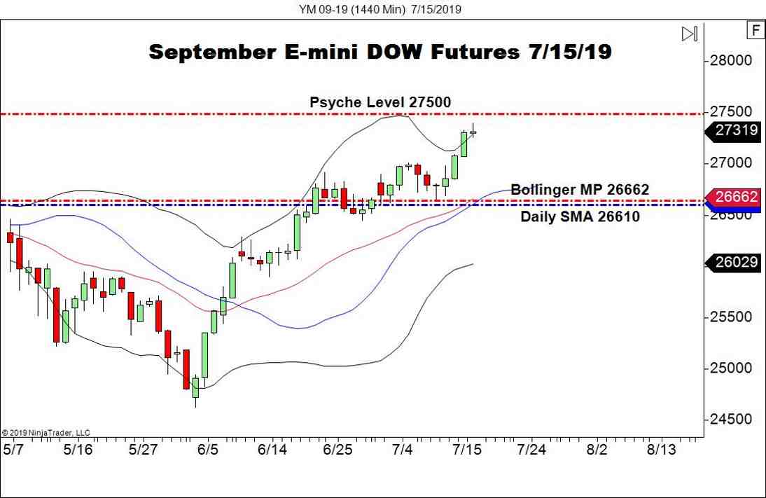 September E-mini DOW Futures (YM), Daily Chart DJIA