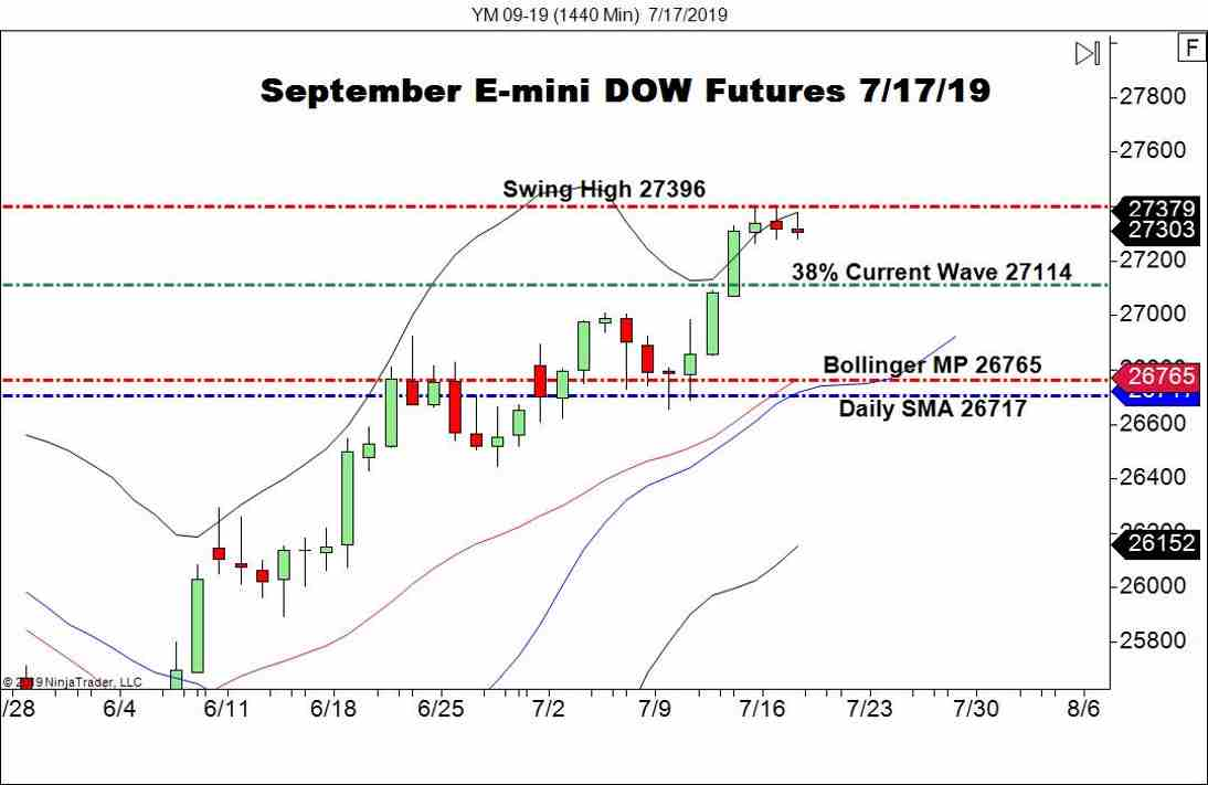 September DOW Futures (YM), Daily Chart earnings