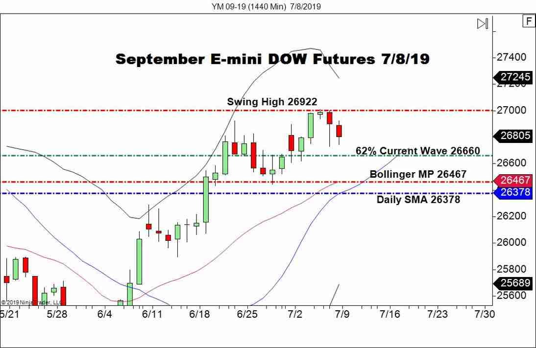 September E-mini DOW Futures (YM), Daily Chart U.S. indices