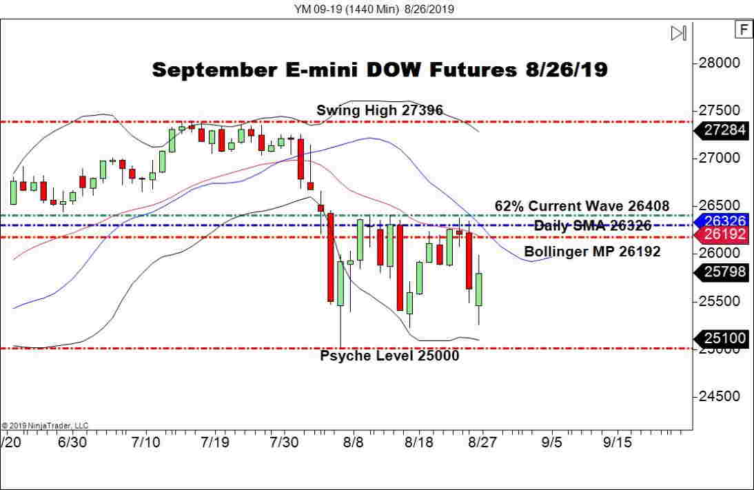 September E-mini DOW Futures (YM), Daily Chart U.S. markets