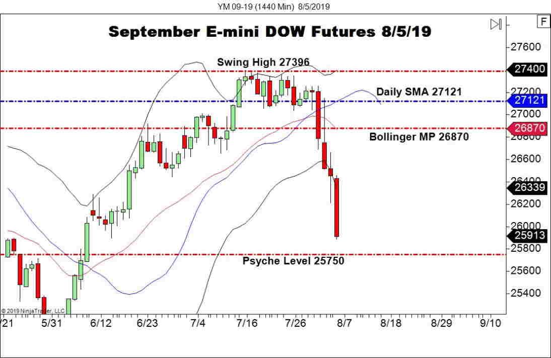 September E-mini DOW Futures (YM), Daily Chart U.S. stocks