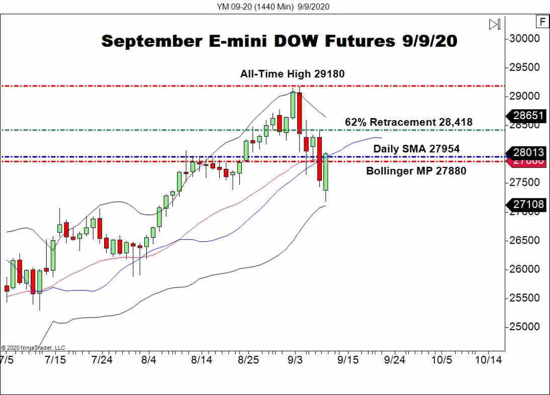 September E-mini DOW Futures (CL), Daily Chart