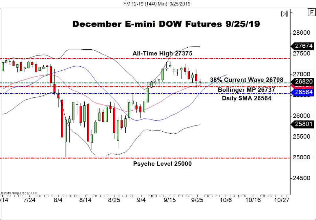 December E-mini DOW Futures (YM), Daily Chart Impeachment